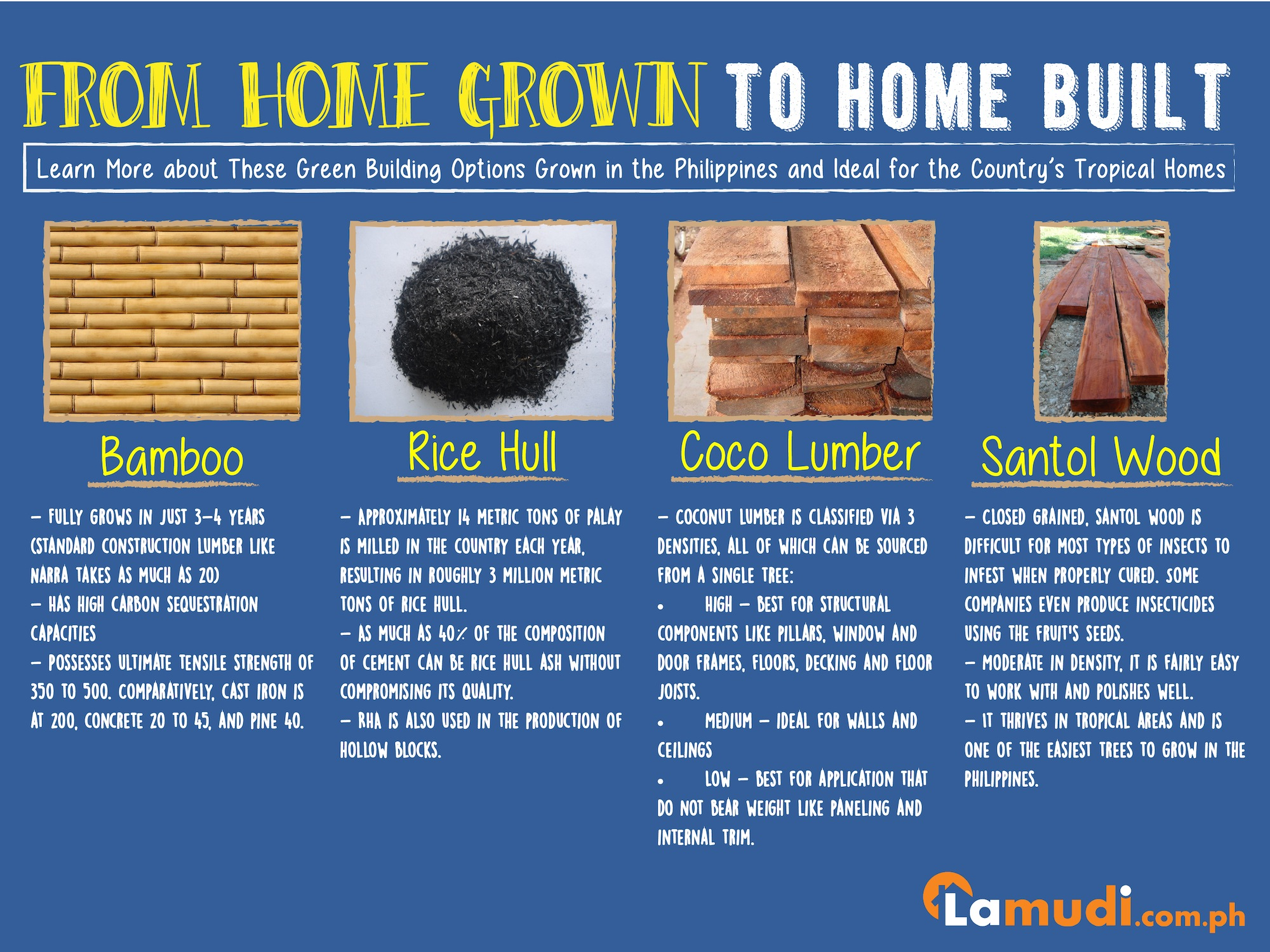Use of indigenous filipino materials and methods in for List of materials needed to build a house